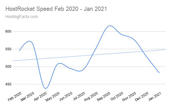 HostRocket Speed Feb 2020 - Jan 2021