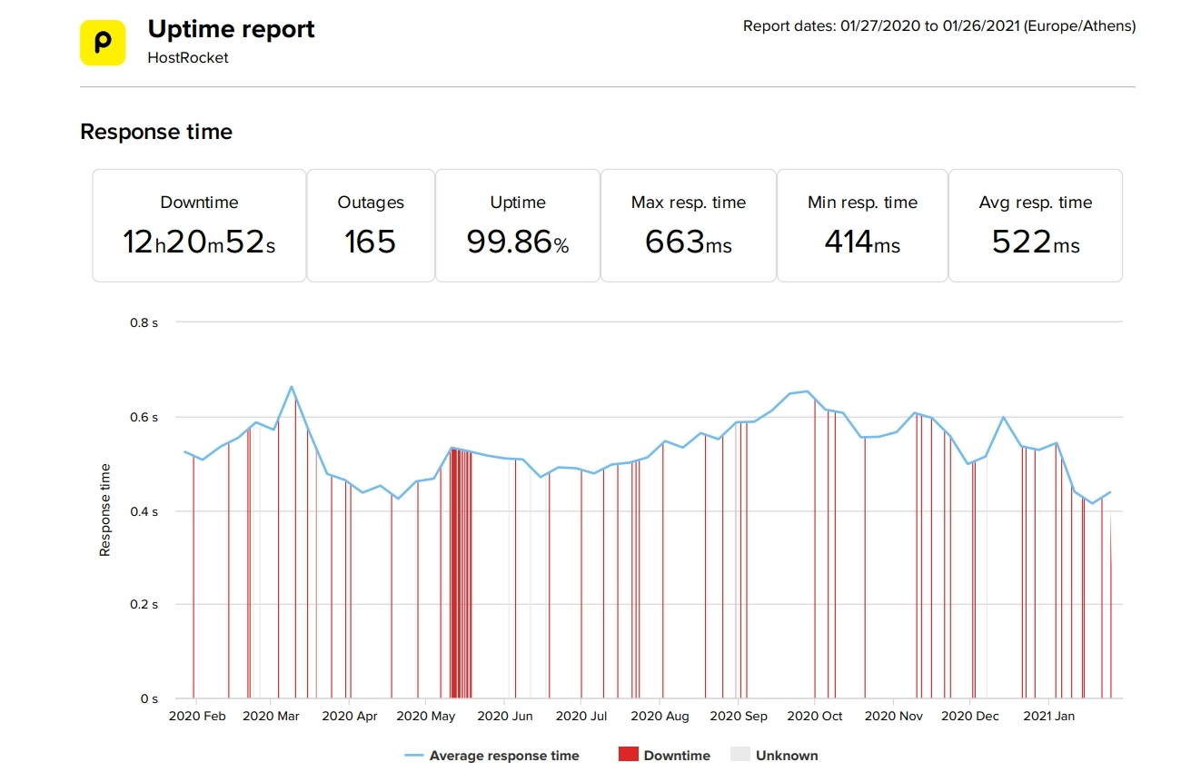 HostRocket last 12-month uptime and speed
