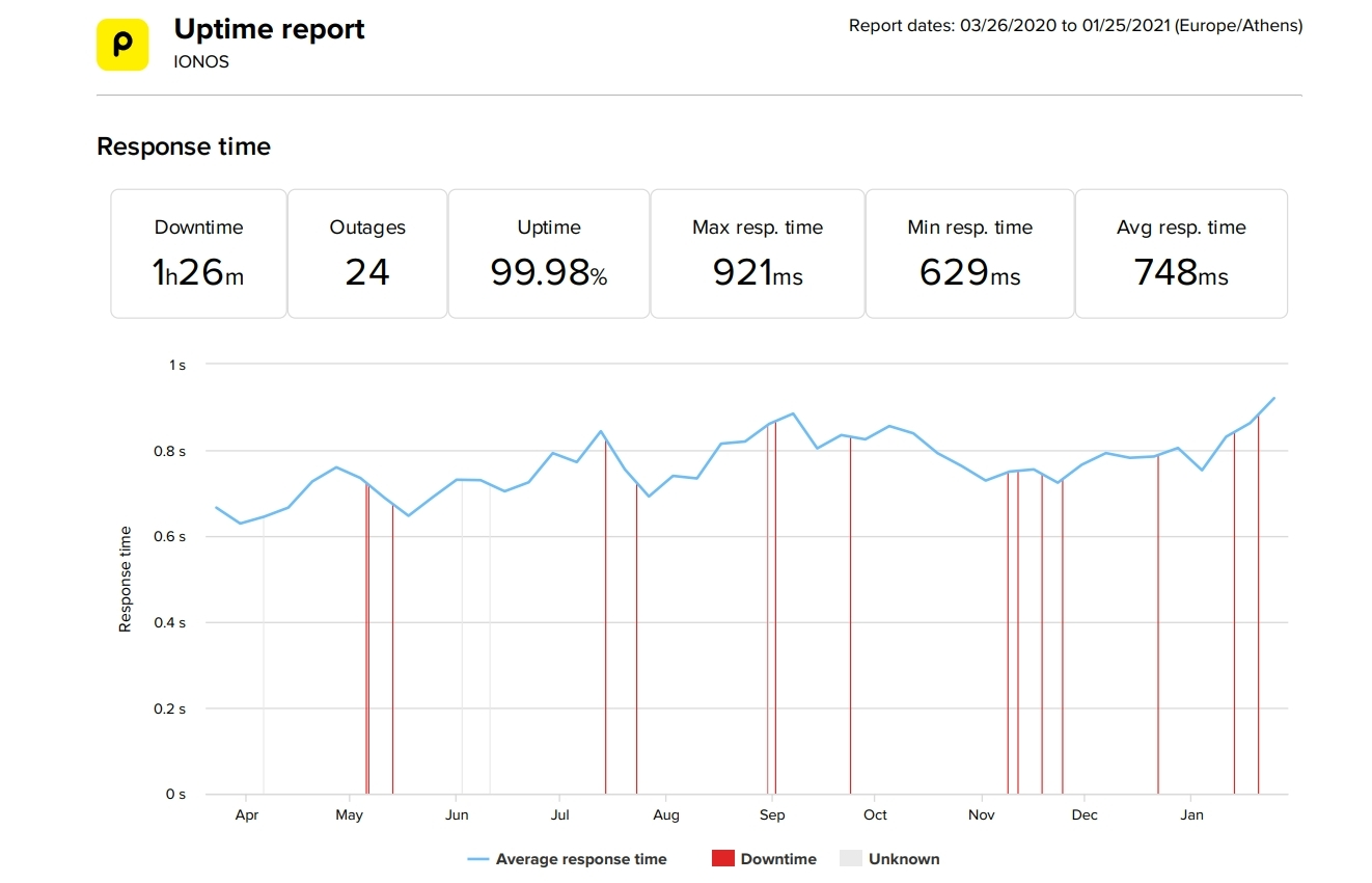 Ionos last 10-month uptime and speed