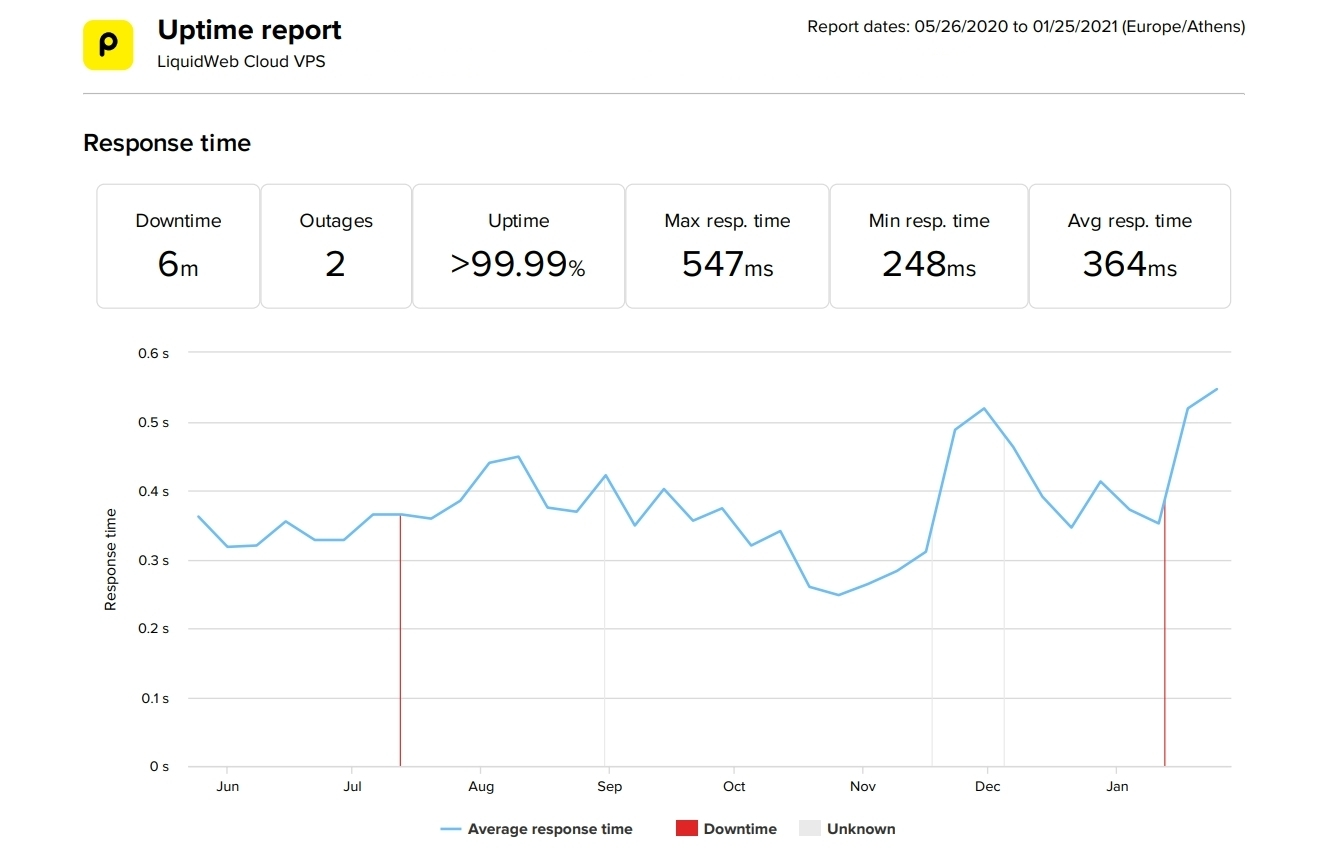 LiquidWeb VPS last 8-months uptime and speed