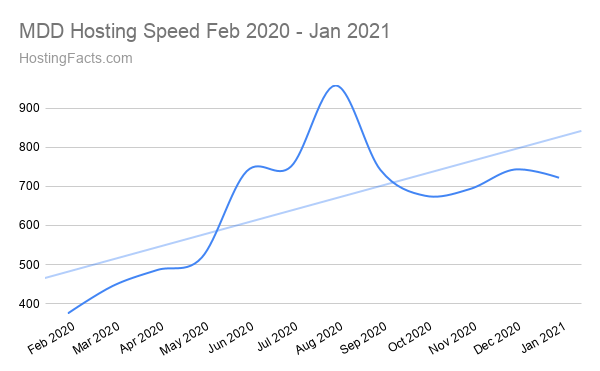 MDD Hosting Speed Feb 2020 - Jan 2021