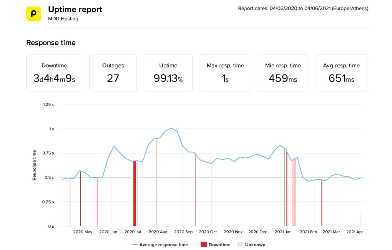 MDDHosting last 12-month uptime and speed statistics