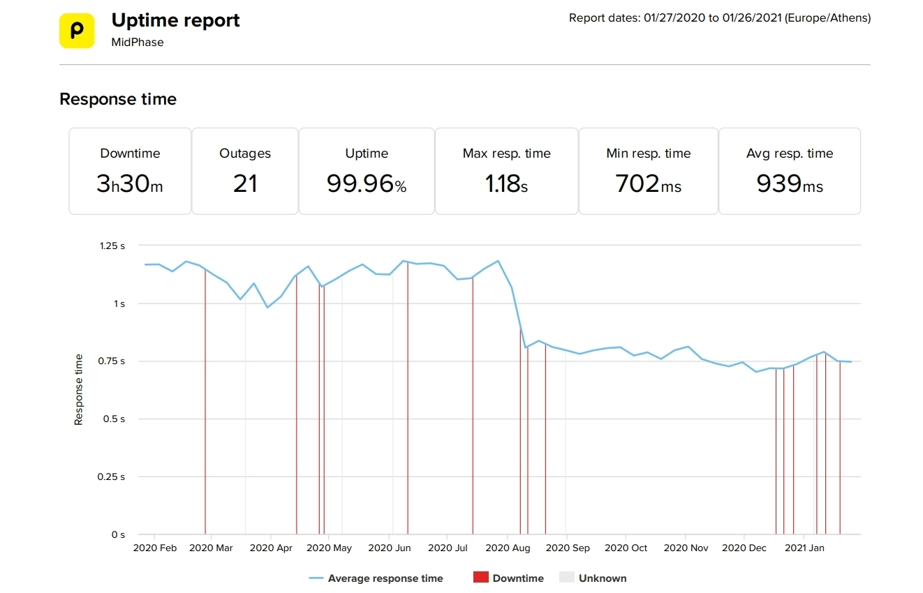 MidPhase last 12-month uptime and speed