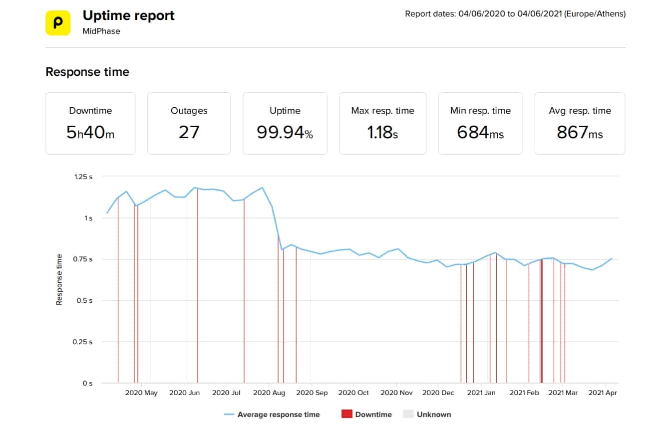 MidPhase last 12-month uptime and speed statistics
