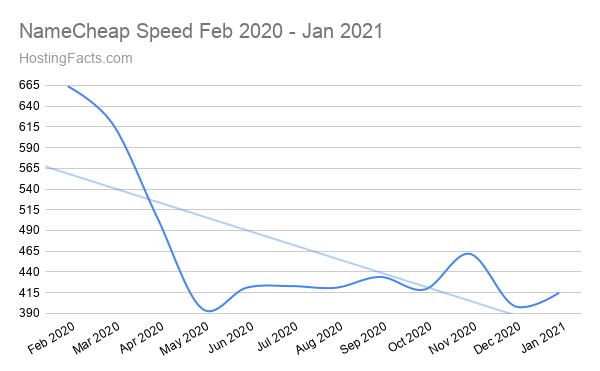 NameCheap Speed Feb 2020 - Jan 2021