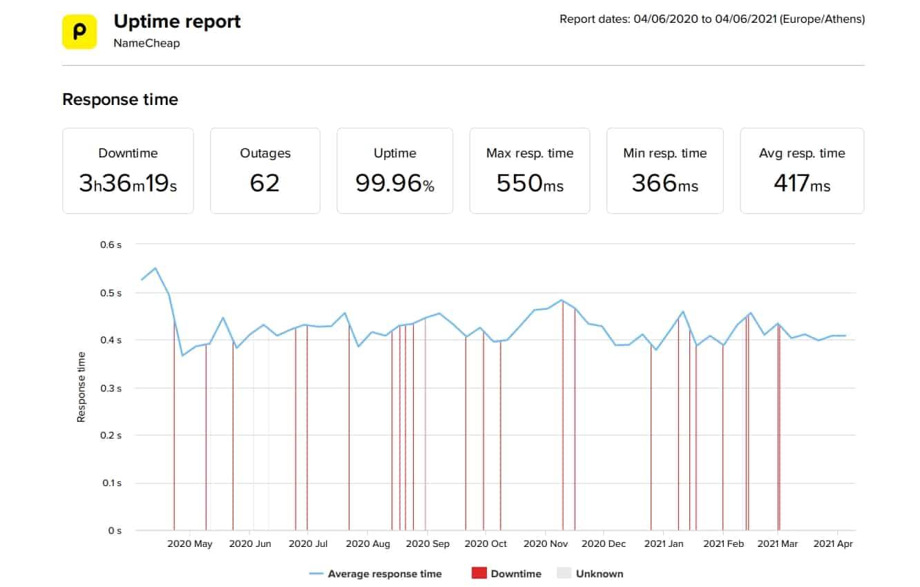 NameCheap last 12-month uptime and speed statistics