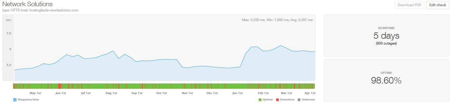 NetworkSolutions last 12-month uptime and speed statistics