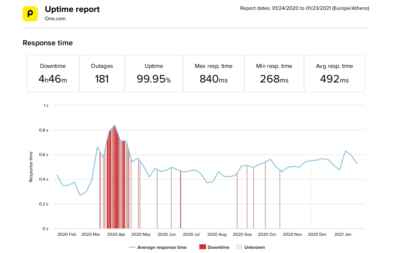 One-com last 12-month uptime and speed