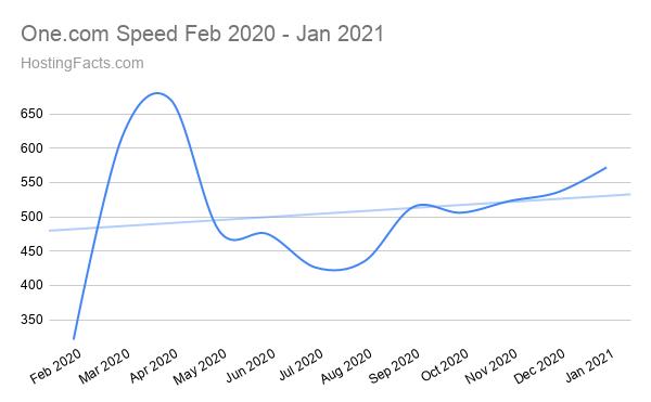 One.com Speed Feb 2020 - Jan 2021