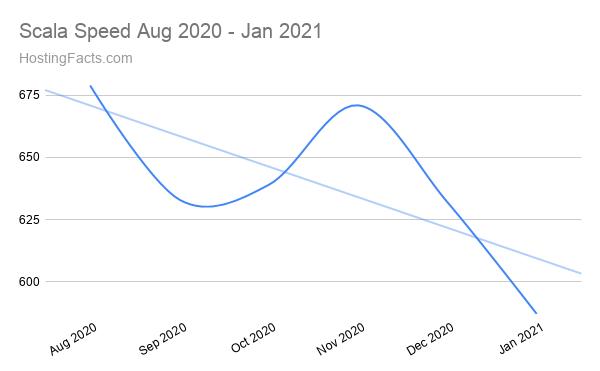Scala Hosting Speed Aug 2020 - Jan 2021