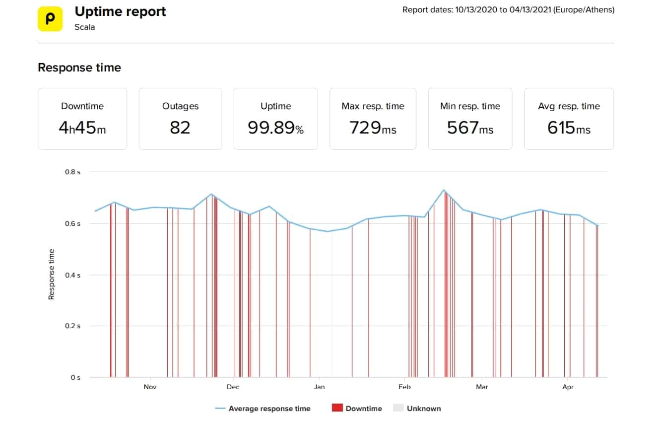 Scala last 6-month uptime and speed statistics