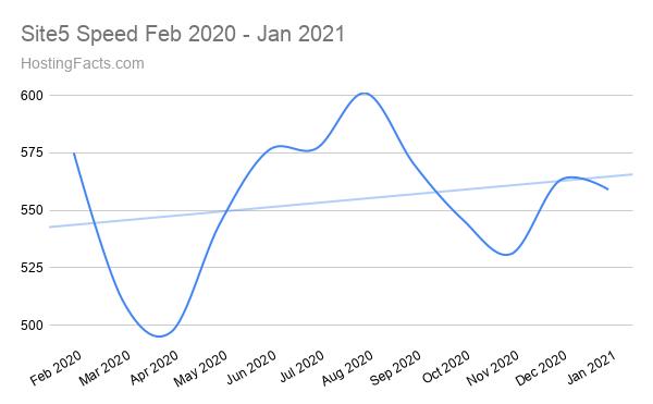 Site5 Speed Feb 2020 - Jan 2021