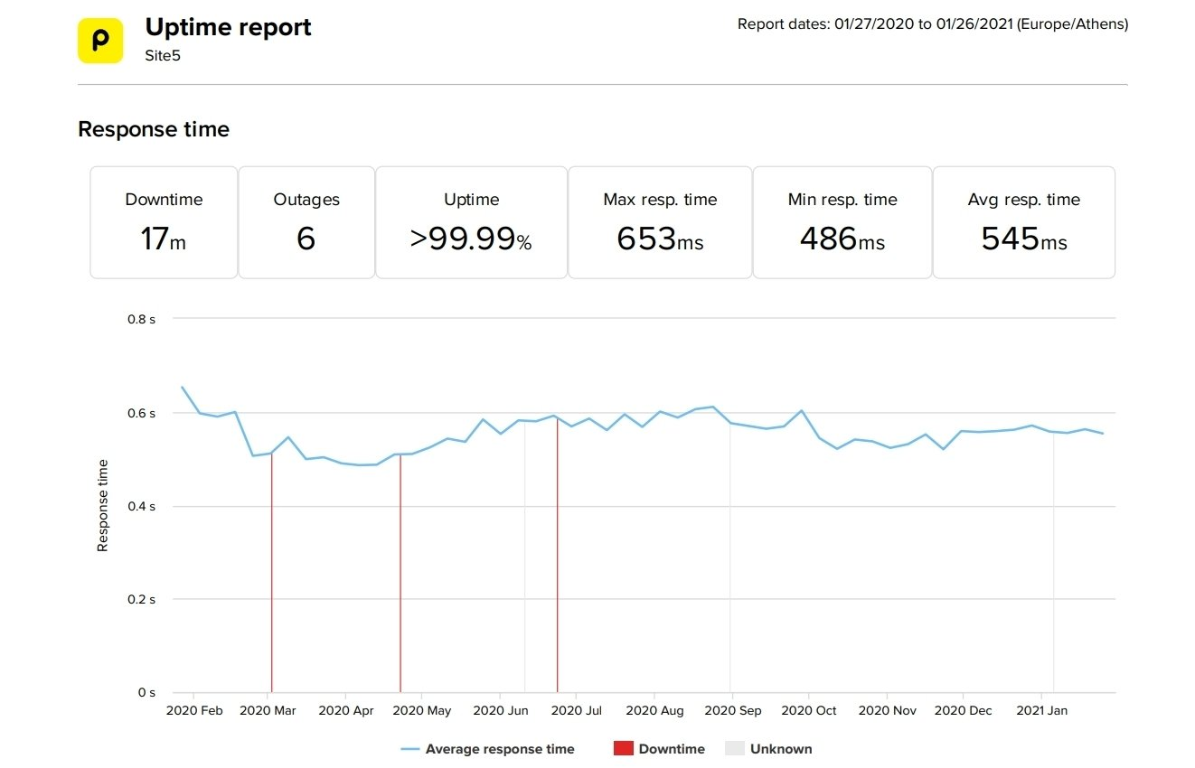 Site5 last 12-month uptime and speed