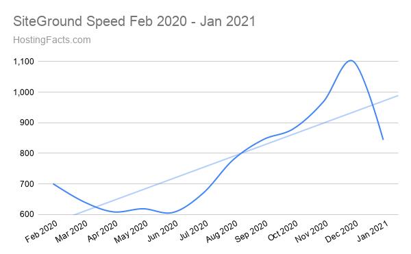 SiteGround Speed Febrero 2020 - Enero 2021