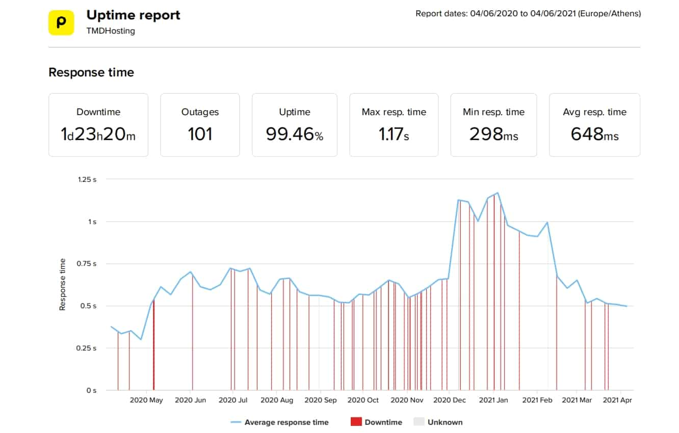 TMDHosting last 12 months average uptime and speed data