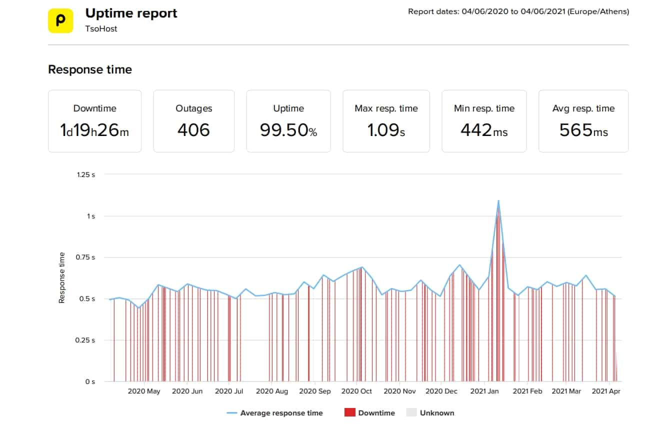 tsoHost last 12 month speed and uptime data