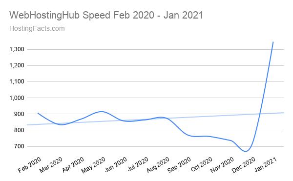 WebHostingHub Speed Feb 2020 - Jan 2021