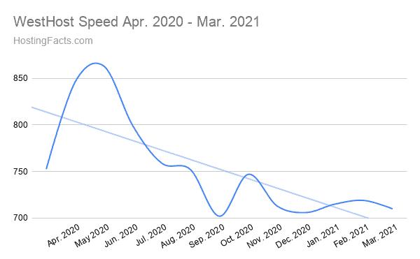 WestHost Speed Apr. 2020 - Mar. 2021