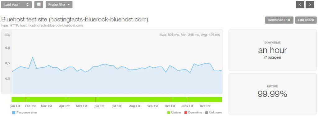 Bluehost 2018 statistics