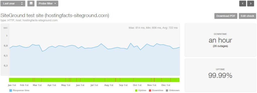 SiteGround 2018 statistics