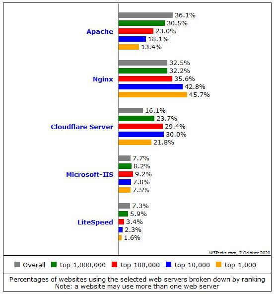 comparison server software usage in different verticals