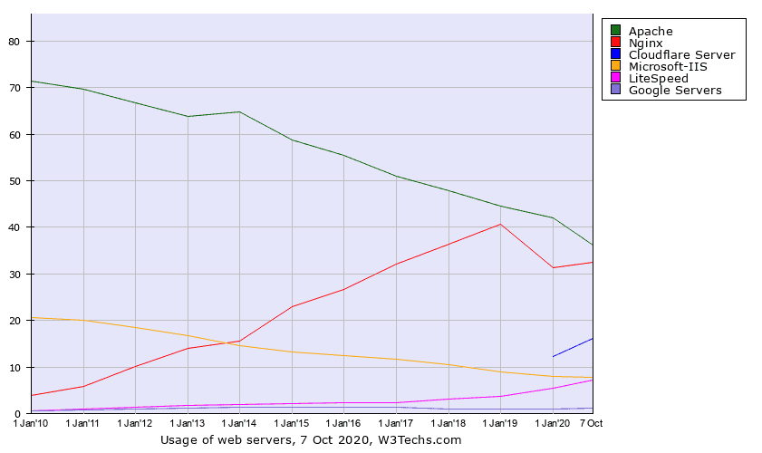 graph historical usage trends of server software