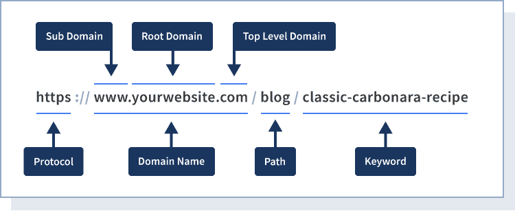 the anatomy of a 'pretty' URL structure