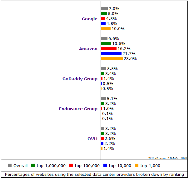 largest web hosting companies market share in different verticals