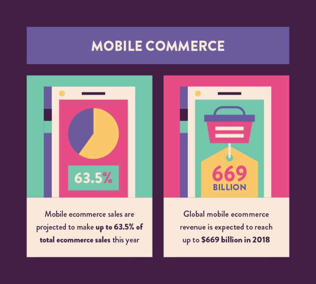 mobile commerce statistics
