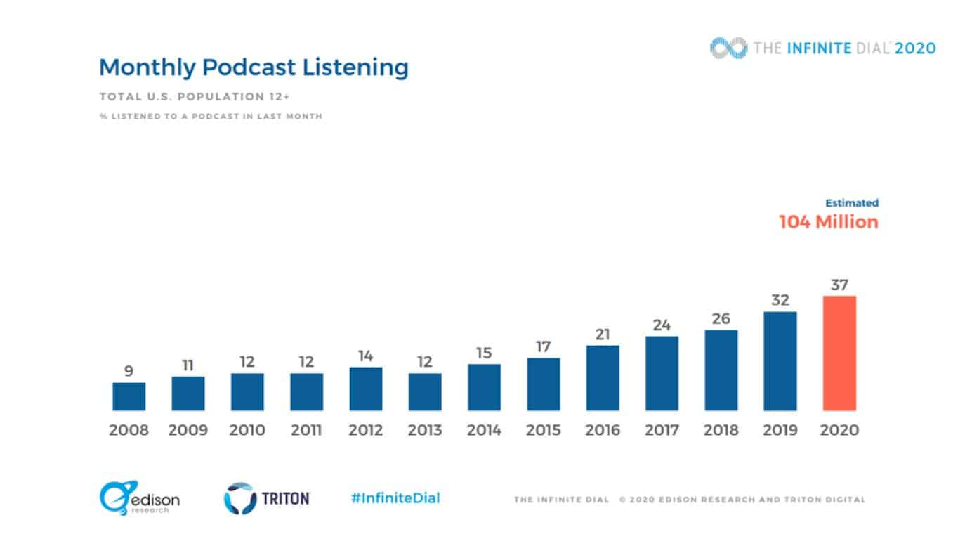 Podcast monthly listening statistics