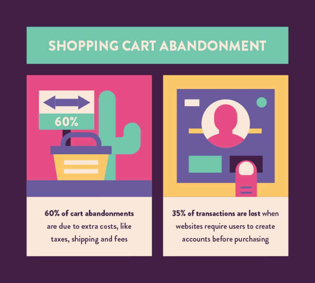 shopping cart abandonment statistics