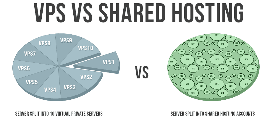VPS-vs-Shared