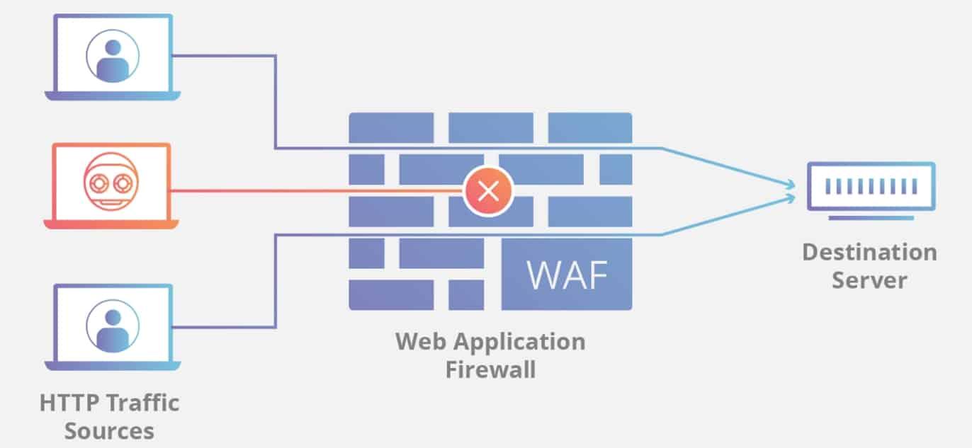 firewall schematic