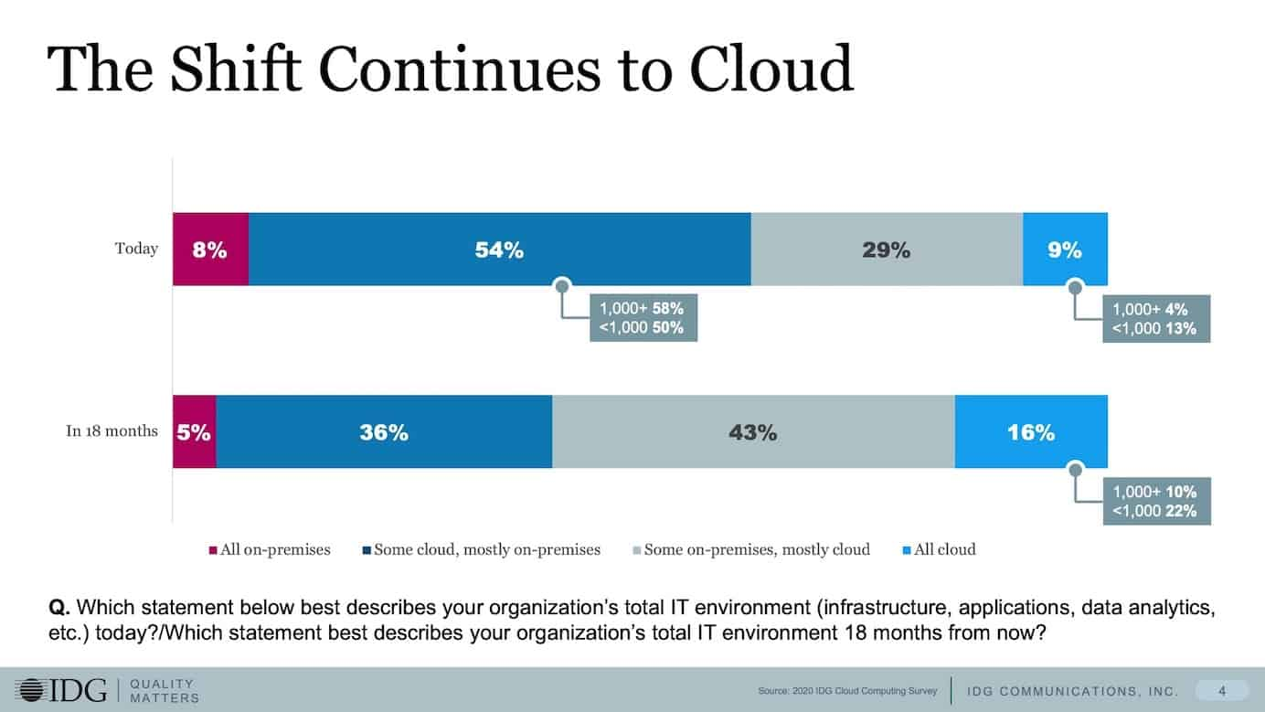 IDG's 2020 Cloud Computing Survey