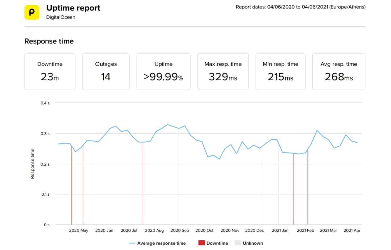 DigitalOcean last 12-month uptime and speed statistics