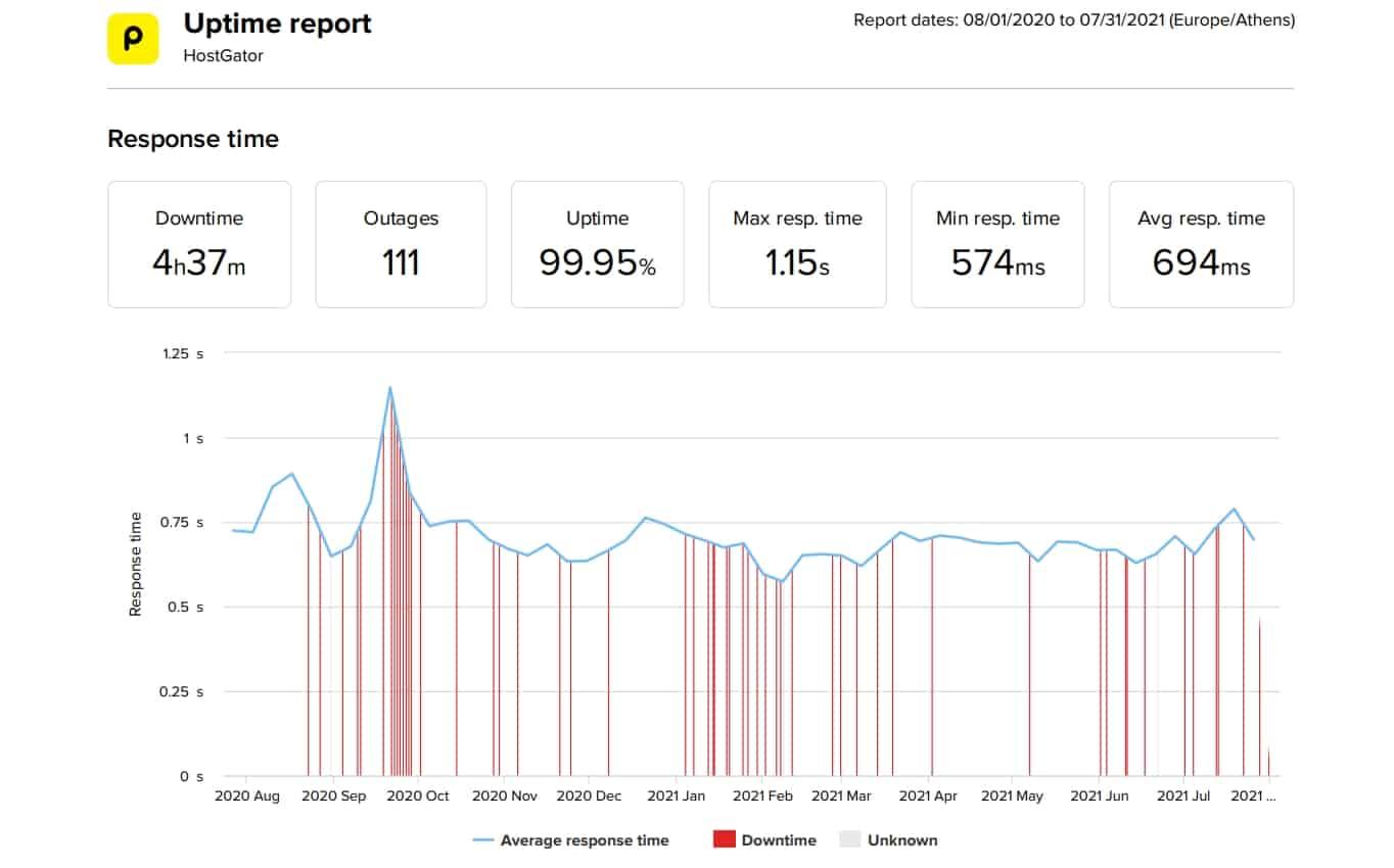 HostGator last 12 month speed and uptime data