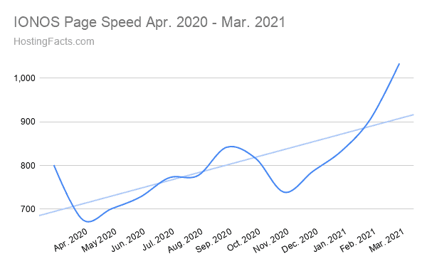 IONOS last 12 months average speed data
