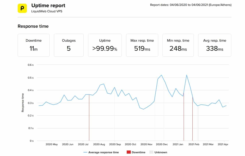 LiquidWeb VPS last 12-month uptime and speed statistics
