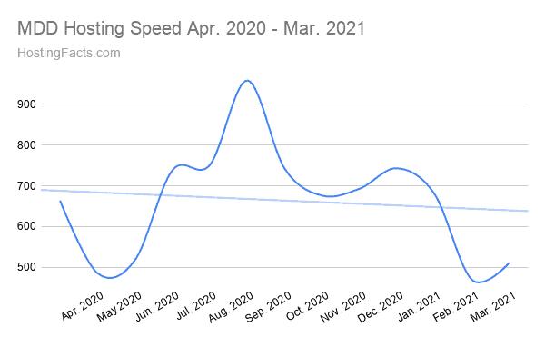 MDD Hosting Speed Apr. 2020 - Mar. 2021