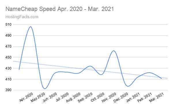 NameCheap Speed Apr. 2020 - Mar. 2021
