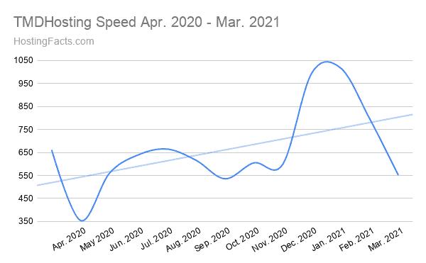 TMDHosting Speed Apr. 2020 - Mar. 2021