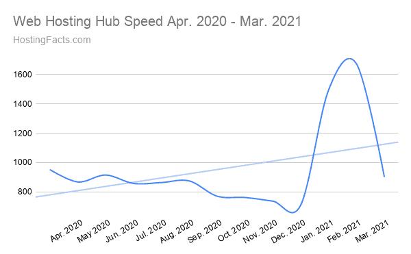 Web Hosting Hub Speed Apr. 2020 - Mar. 2021