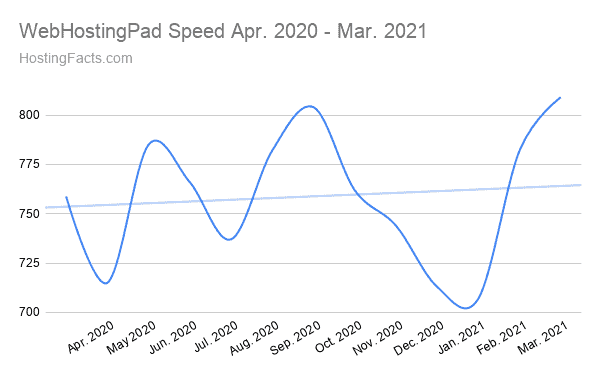 WebHostingPad Speed Apr. 2020 - Mar. 2021
