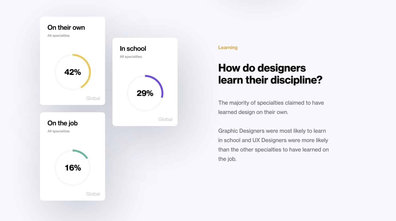 Global Design Survey