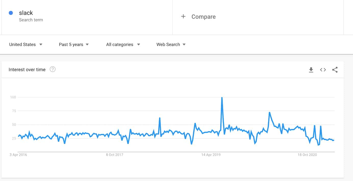 Slack keyword search volume