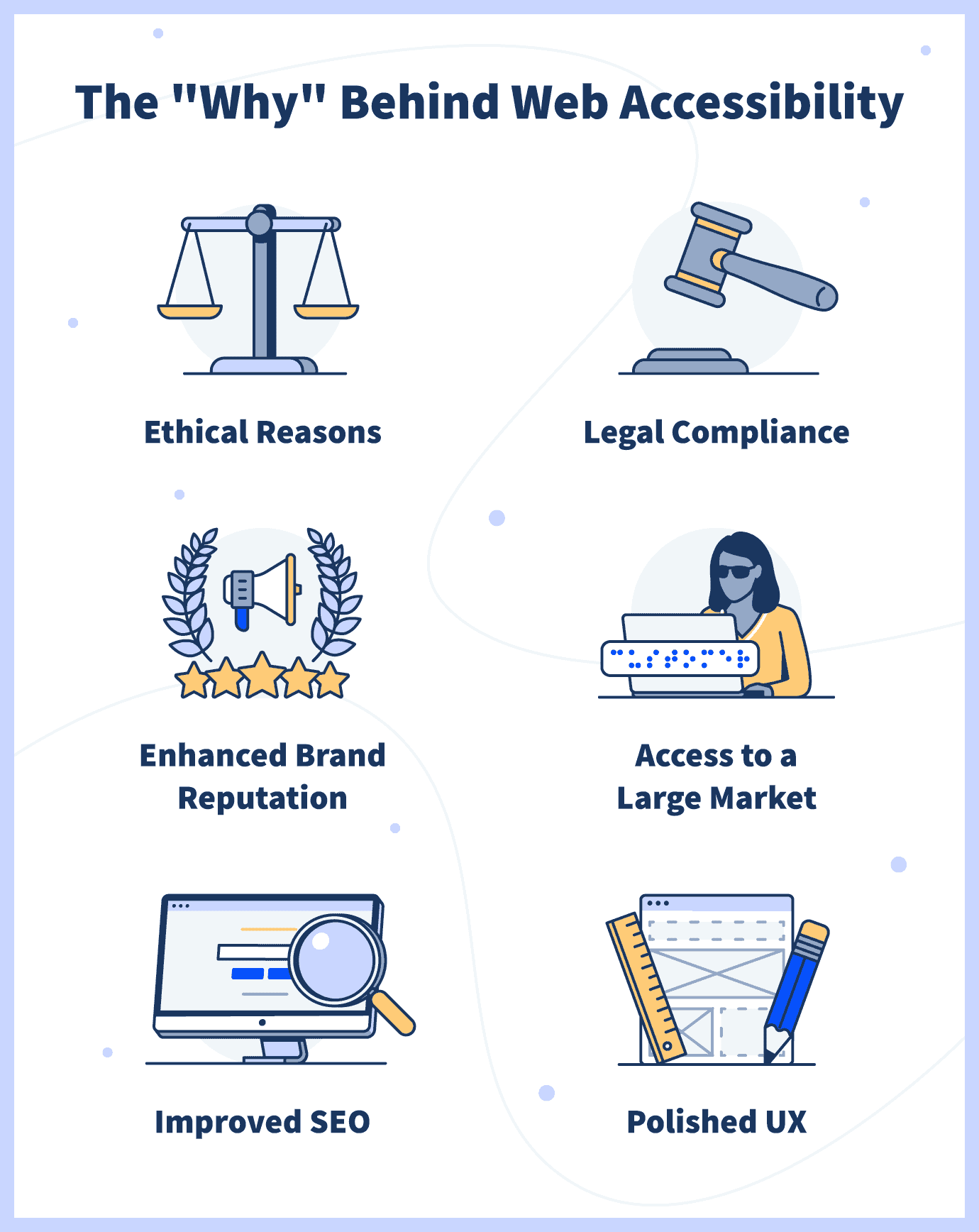 the why behind website accessibility: ethical reasons, legal compliance, enhanced brand reputation, access to a large market, improved SEO, polished UX