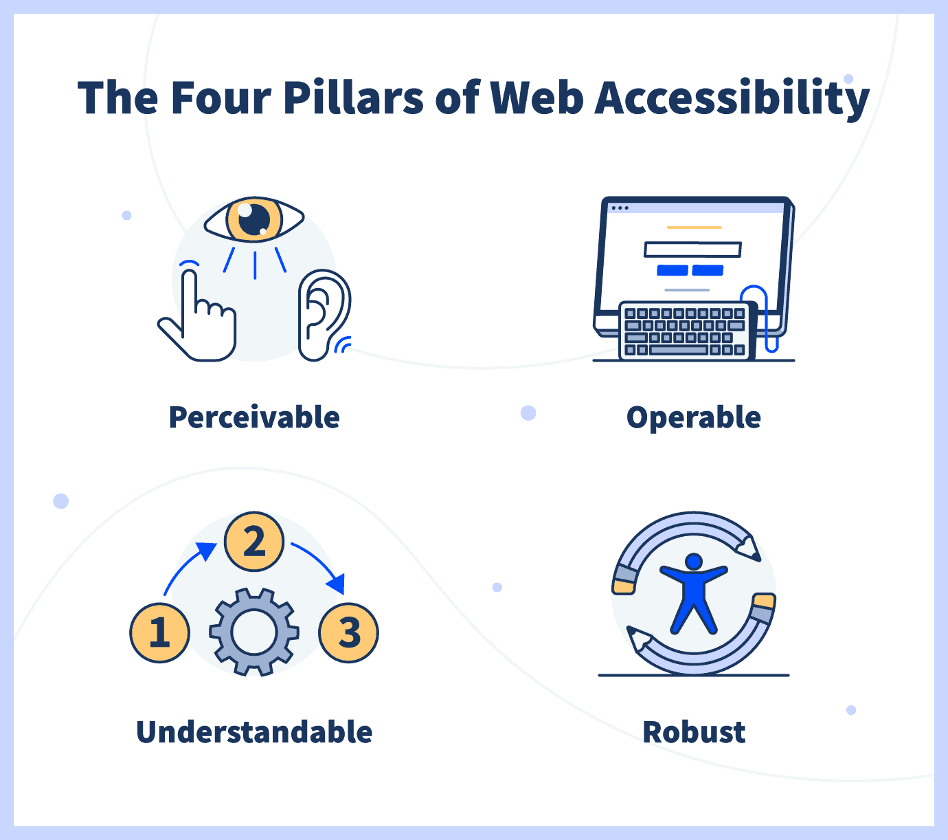 The Four Pillars of Web Accessibility: Perceivable, Understandable, Operable, Robust