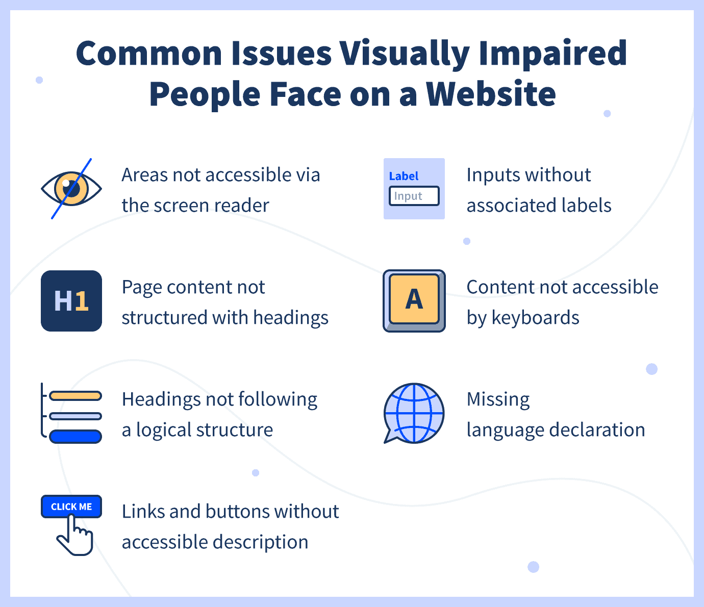 common issues visually impaired people face: Areas not accessible via the screen reader, Page content not structured with headings, Headings not following a logical structure, Links and buttons without accessible description, Inputs without associated labels, Content not accessible by keyboards, Missing language information