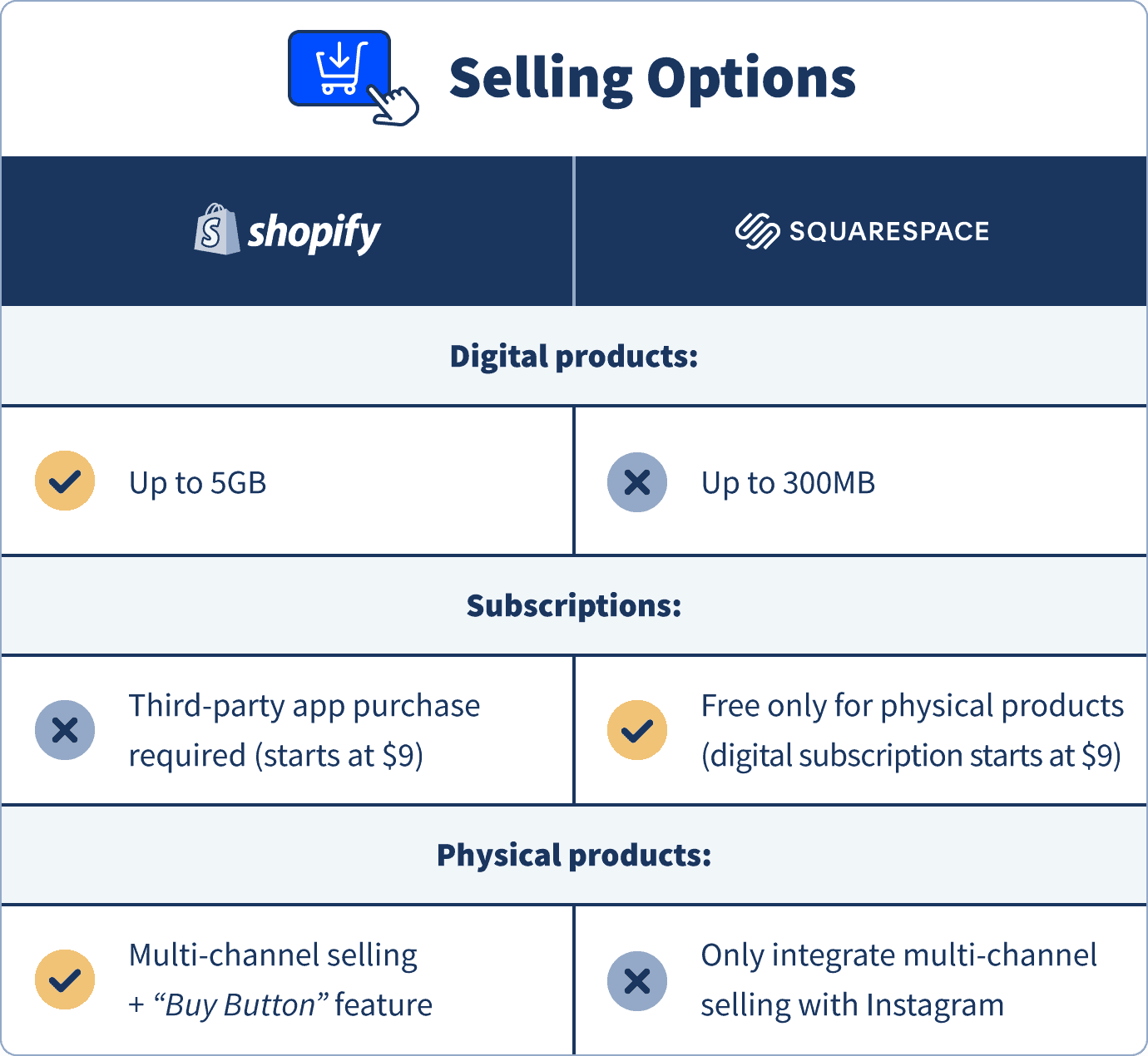 Shopify's vs. Squarespace's selling options