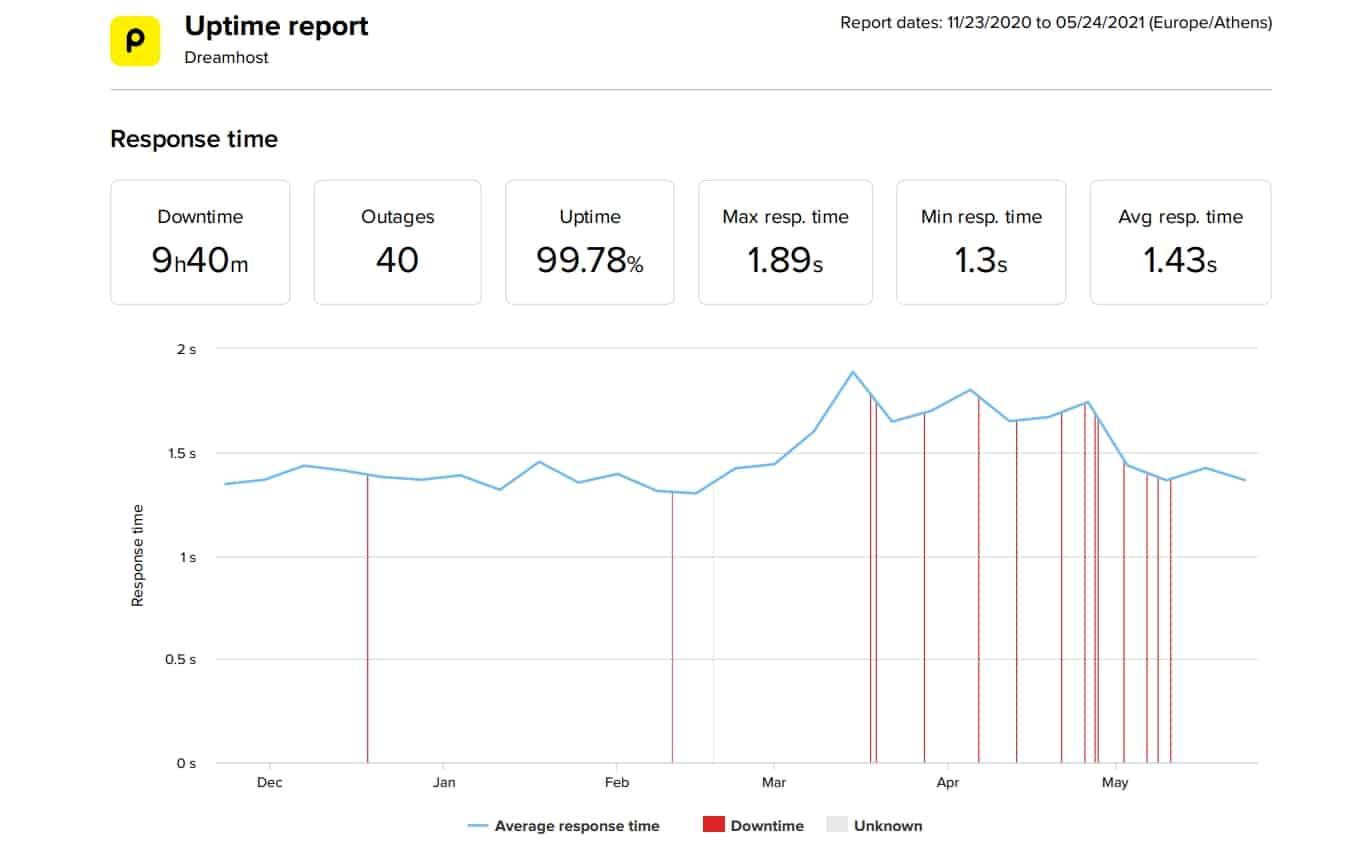 DreamHost WordPress Hosting 6-Month Performance Statistics
